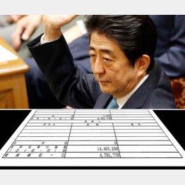 政権返り咲き後に急増(C)日刊ゲンダイ