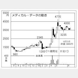メディカル・データ・ビジョン(C)日刊ゲンダイ