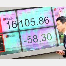 1万6000円割れも…(C)日刊ゲンダイ