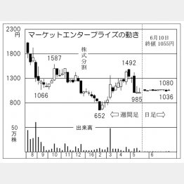 マーケットエンタープライズ(C)日刊ゲンダイ