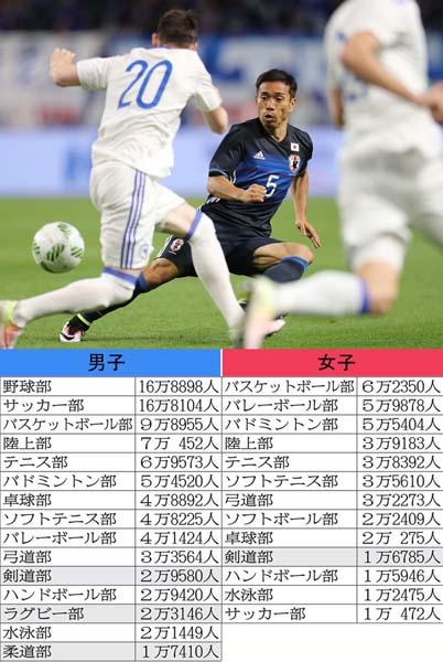 長友は明大サッカー部出身、走って走って年俸5億円(C)日刊ゲンダイ