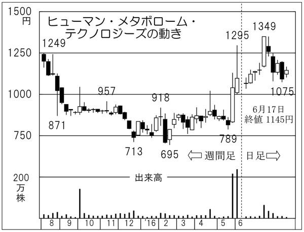 ヒューマンメタボロームテクノロジーズ(C)日刊ゲンダイ