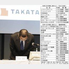 タカタも「重要事象」を記載(C)日刊ゲンダイ