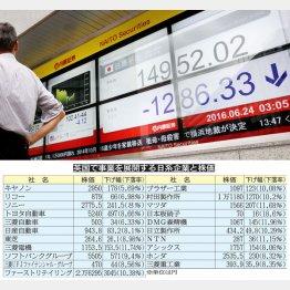 24日の株価は大暴落(C)日刊ゲンダイ