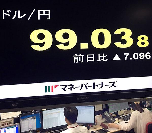 24日は一時99円台の急激な円高に(C)日刊ゲンダイ