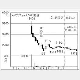 ネオジャパン(C)日刊ゲンダイ