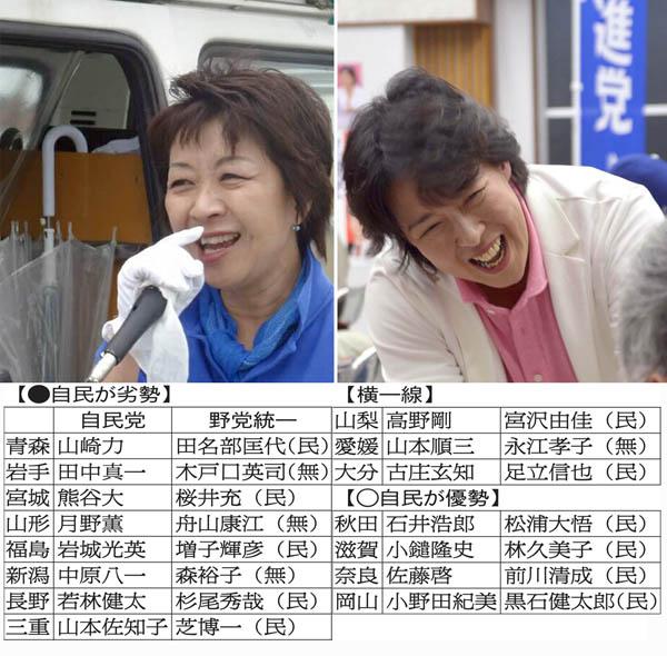 愛媛(左)と青森で野党が大健闘/(C)日刊ゲンダイ