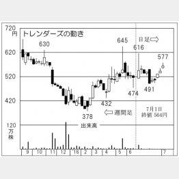 トレンダーズ(C)日刊ゲンダイ