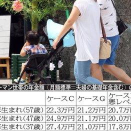 <第1回>1979年生まれの年金は想定より10万円マイナスに