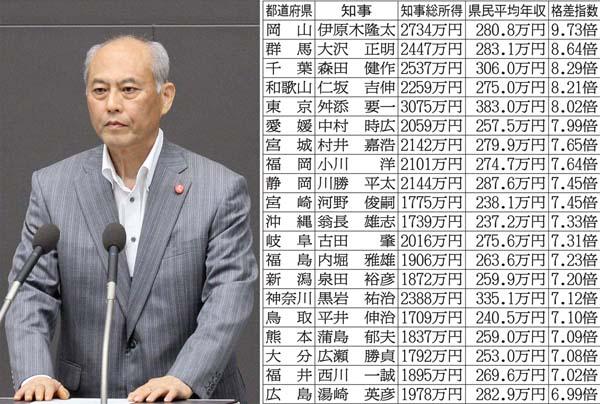 舛添前都知事は3075万円(C)日刊ゲンダイ