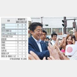 安倍首相は悲願達成か…(C)日刊ゲンダイ