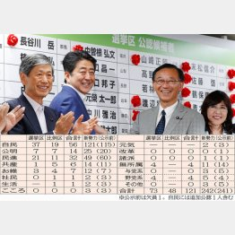 やりたい放題の巨大与党の独裁がついに完成(C)日刊ゲンダイ