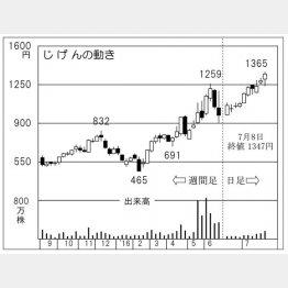 じげんの株価チャート(C)日刊ゲンダイ