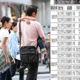 個人型確定拠出年金 45歳会社員は15年で207万円お得