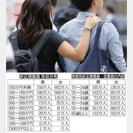 愛があってもお金がなければ結婚できない(写真はイメージ)/(C)日刊ゲンダイ