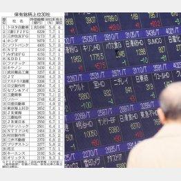 大企業の多く価はGPIFが筆頭株主として君臨(C)日刊ゲンダイ