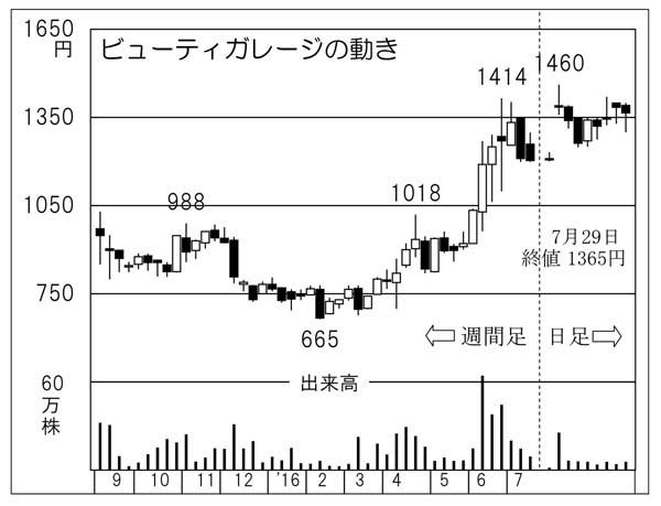 ビューティーガレージ(C)日刊ゲンダイ