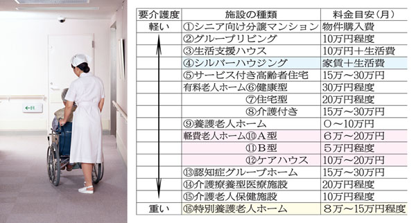 特養以外にも15種類の高齢者施設がある(C)日刊ゲンダイ
