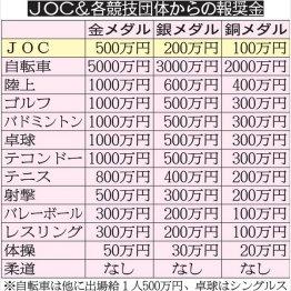五輪の報奨金一覧(C)日刊ゲンダイ