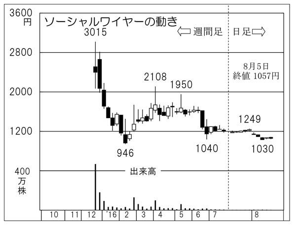 ソーシャルワイヤー(C)日刊ゲンダイ