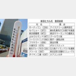 猛暑関連銘柄(C)日刊ゲンダイ