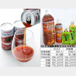 トマトvs日本茶飲料の戦い