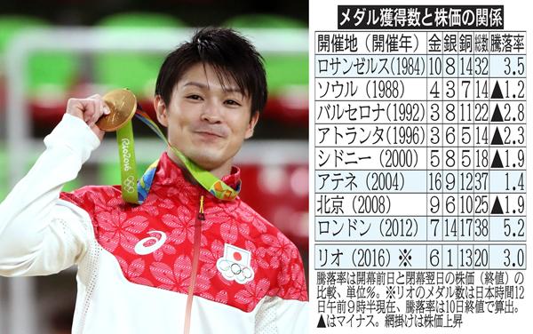 内村は個人総合で2個目の金メダル(C)真野慎也/JMPA
