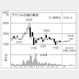 アドソル日進(C)日刊ゲンダイ