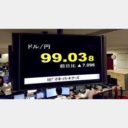 6月24日以来の円高水準(C)日刊ゲンダイ