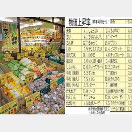 身近な商品の値上がりは家計に大打撃(C)日刊ゲンダイ