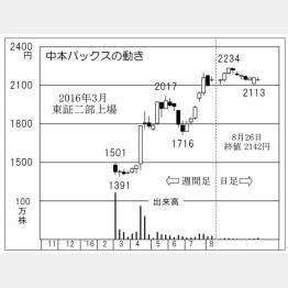 中本パックス(C)日刊ゲンダイ