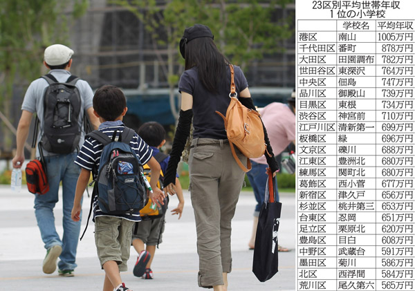 人気の区は教育予算のかけ方が違う(C)日刊ゲンダイ