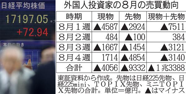 株価1万7000円台乗せのウラで…(C)日刊ゲンダイ