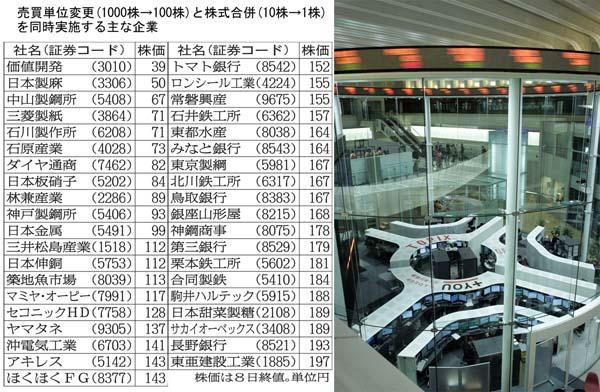 1株100円が1000円にアップするが…(C)日刊ゲンダイ