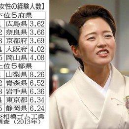 三田寛子も京都出身 「京女」はなぜ身持ちが堅いのか?