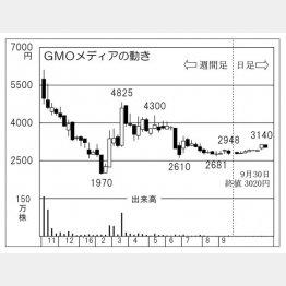 GMOメディア(C)日刊ゲンダイ