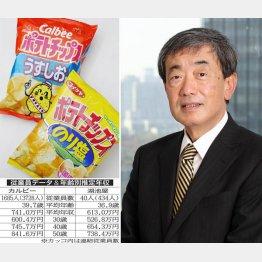 右は松本晃カルビー会長兼CEO(C)日刊ゲンダイ
