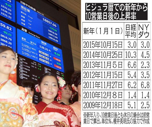 「新年」入りのご祝儀相場へ/(C)日刊ゲンダイ