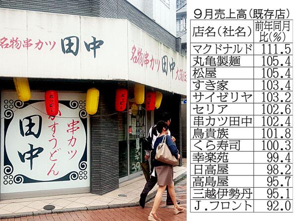 串カツ田中は「1本100円~」で好調(C)日刊ゲンダイ