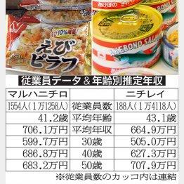 「マルハニチロ」と「ニチレイ」(C)日刊ゲンダイ