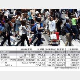 渋谷スクランブル交差点を一度にわたる群衆のうち60人は資産1億円以上(C)日刊ゲンダイ