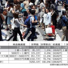 <1>資産1億円以上は約100万世帯、1000人に1人が5億円超
