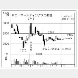 PCIホールディングス(C)日刊ゲンダイ