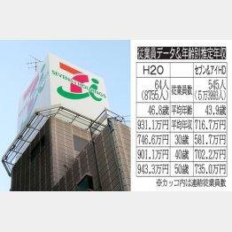 資本業務提携を発表して関西経済に激震(C)日刊ゲンダイ