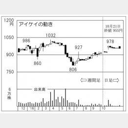 アイケイ(C)日刊ゲンダイ