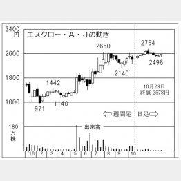 エスクロー・A・J(C)日刊ゲンダイ