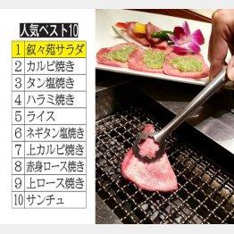 意外な1番人気は「叙々苑サラダ」(C)日刊ゲンダイ
