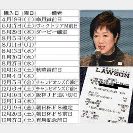 購入レシートが何枚も(C)日刊ゲンダイ