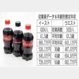 コカ・コーライーストジャパン&コカ・コーラウェスト(C)日刊ゲンダイ
