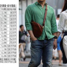<4>現役世代の「老後破産」予備軍は驚きの6割
